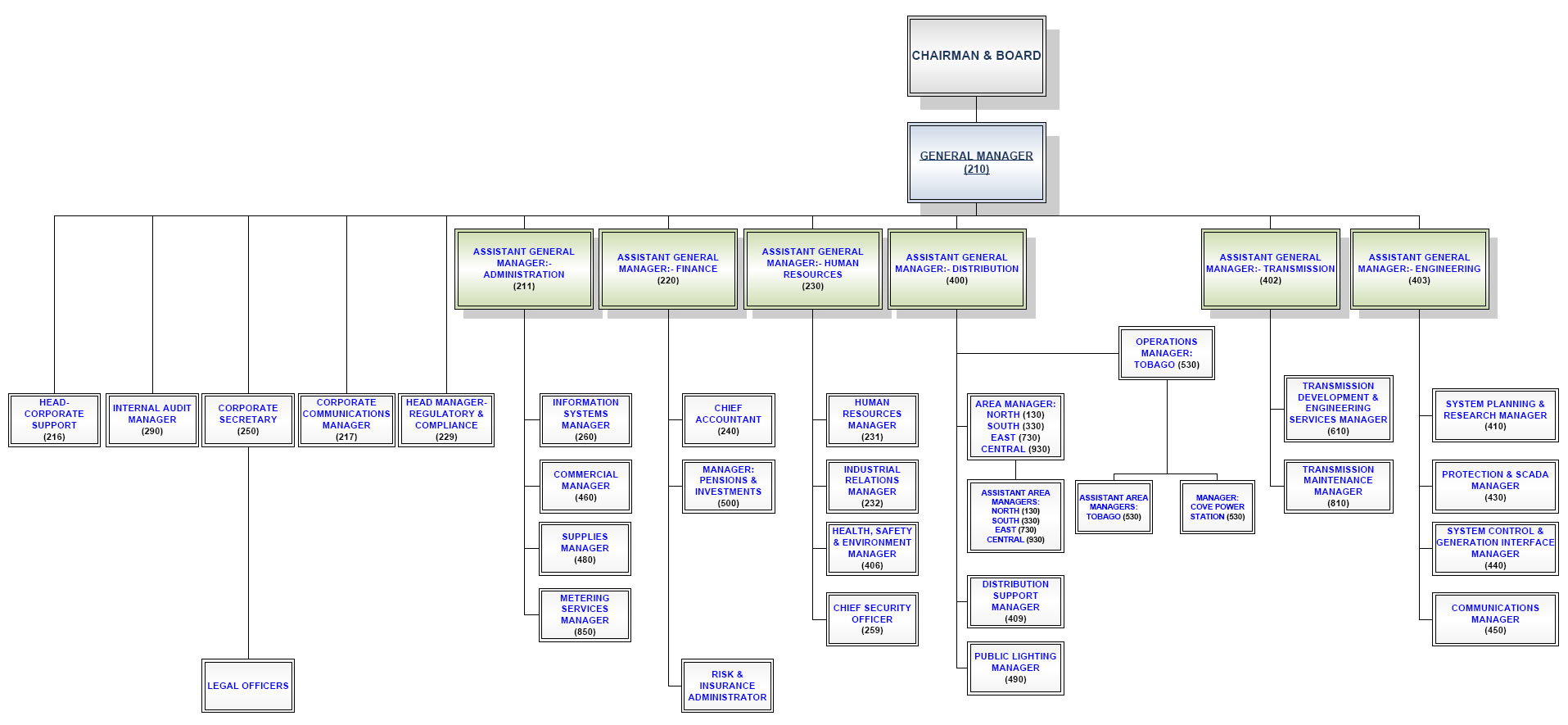 The Organisational Structure Trinidad And Tobago